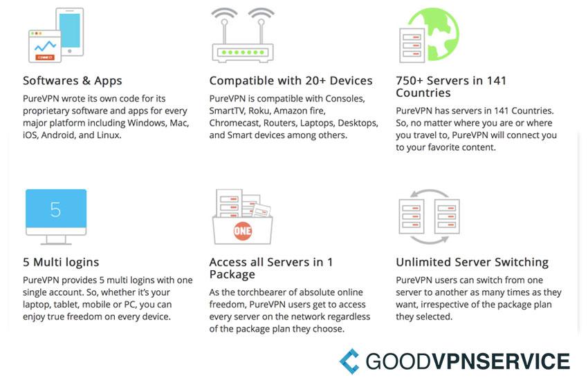 Watchguard vpn not receiving data