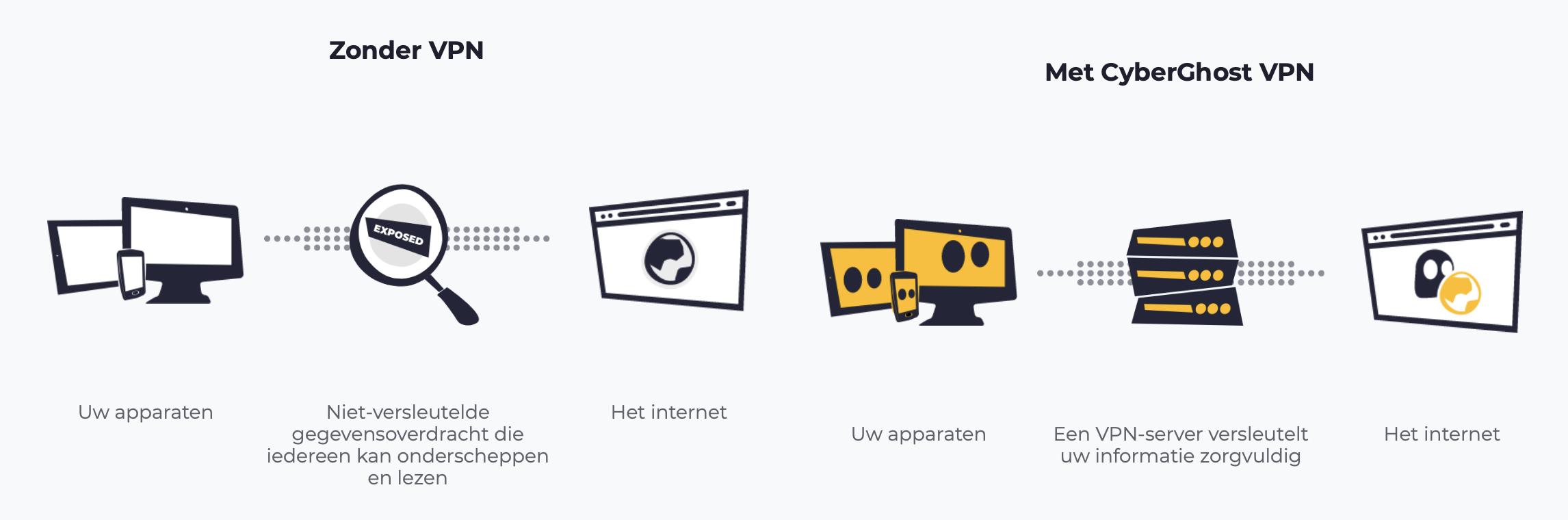 Internet met en zonder Cyberghost VPN